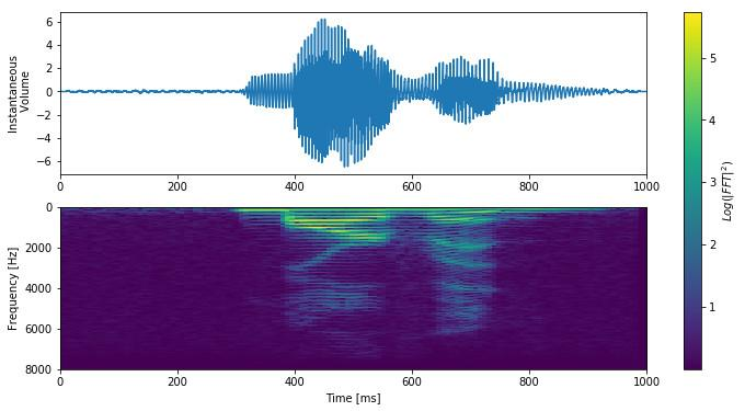 3d Cnn For Audio Data Asymptotic Labs